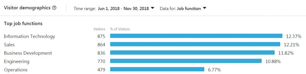 Nicht nur die Follower, auch die Visitors lassen sich nach Berufsgruppen, Branche und Unternehmensgröße analysieren